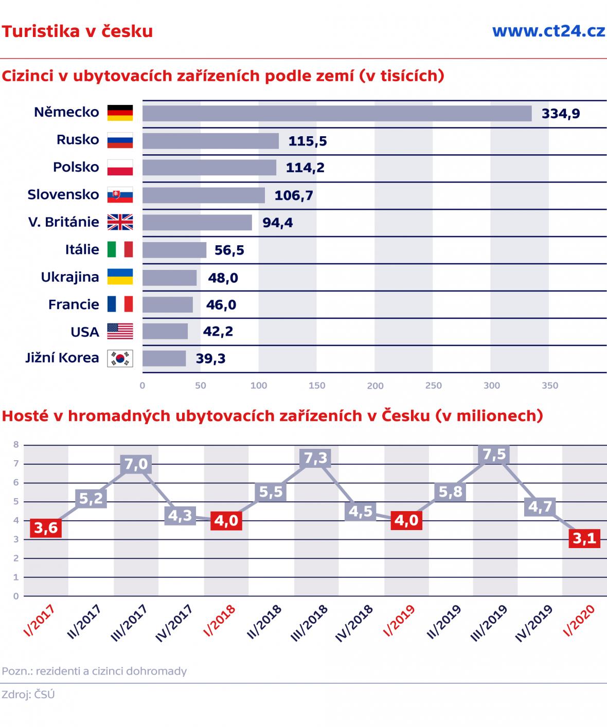 Turistika v Česku