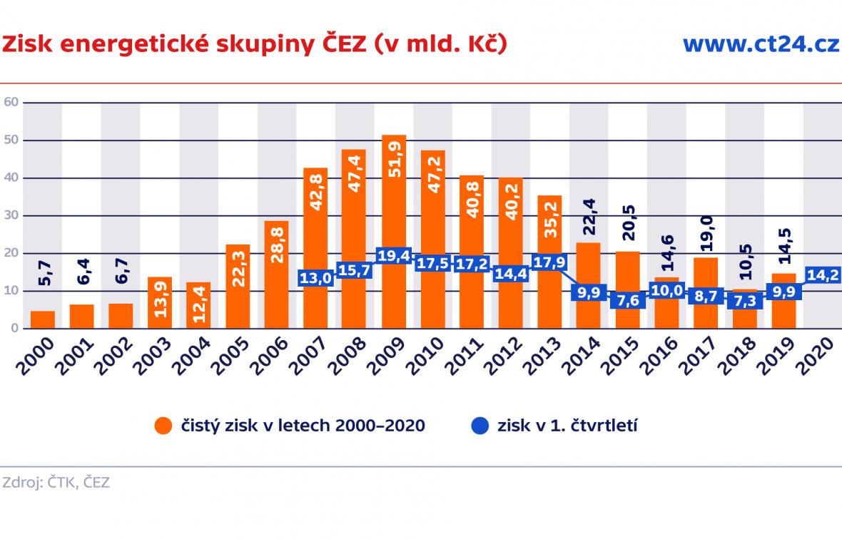 Zisk energetické skupiny ČEZ (v mld. Kč)