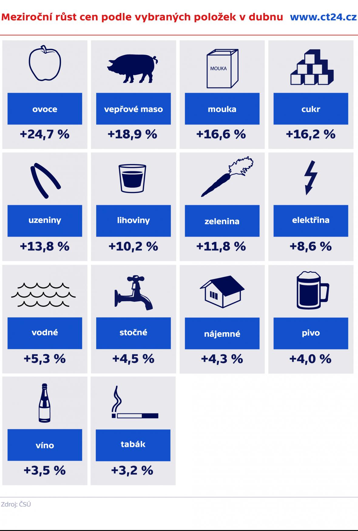 Meziroční růst cen podle kategorií v dubnu 2020