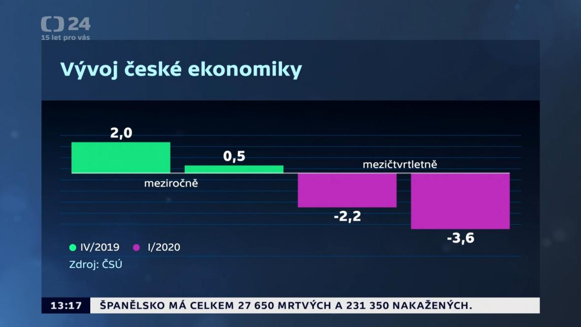 Vývoj české ekonomiky