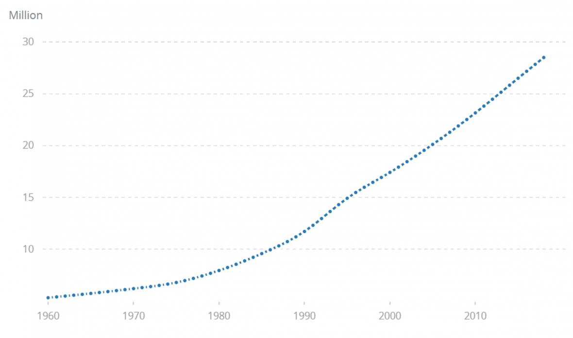 Růst populace Jemenu