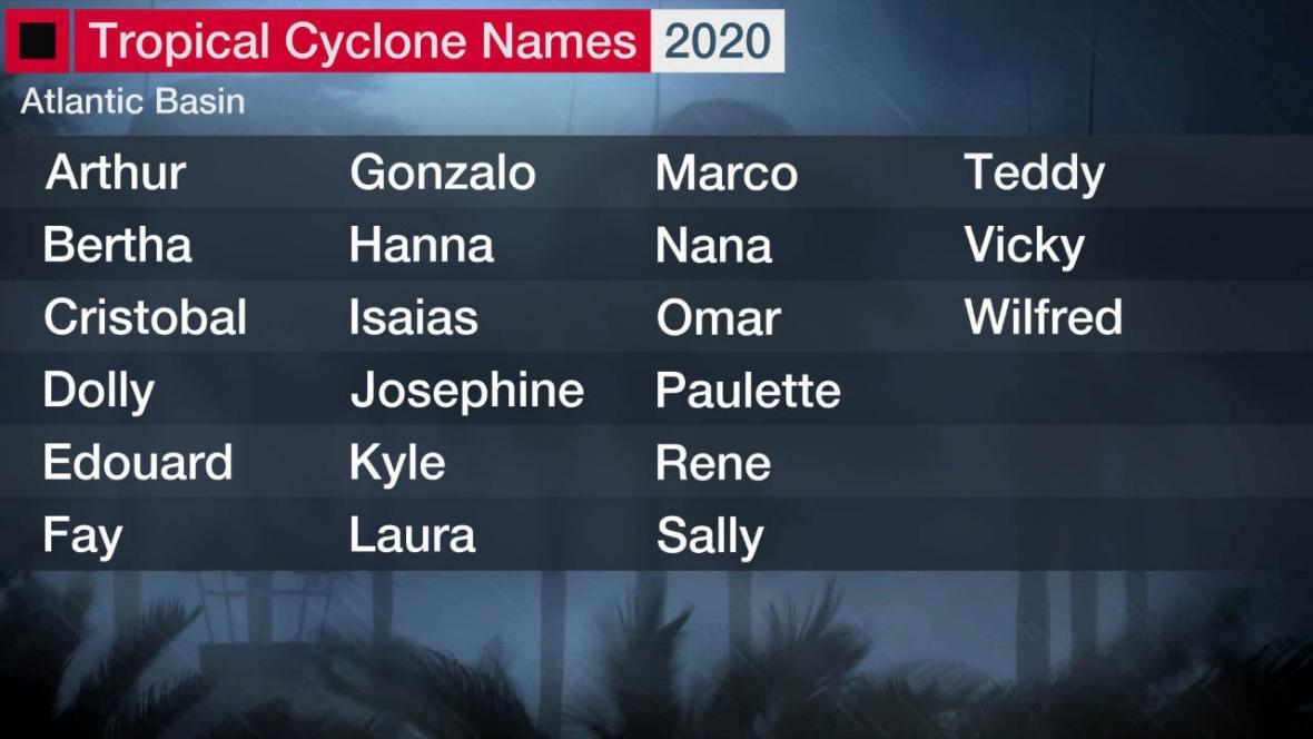 Vybraná jména pro tropické bouře a hurikány roku 2020
