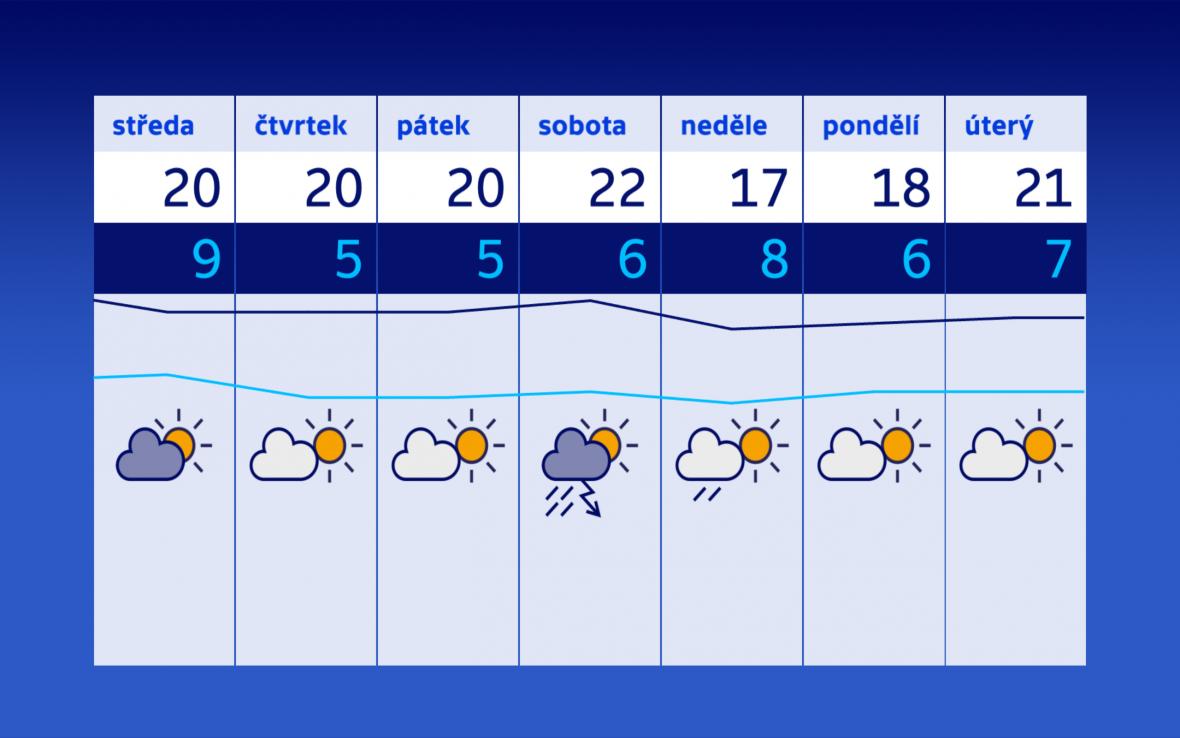 Po deštivější sobotě se vrátí slunečné počasí