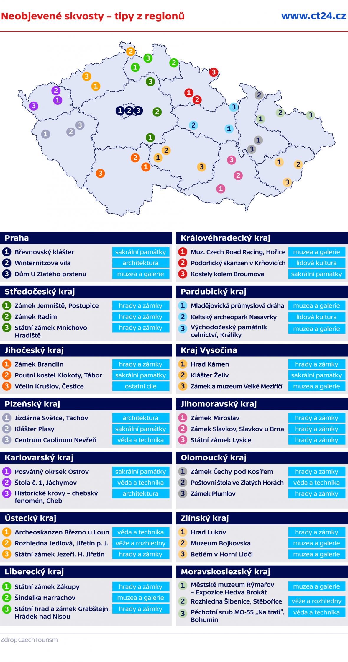 Neobjevené skvosty – tipy z regionů