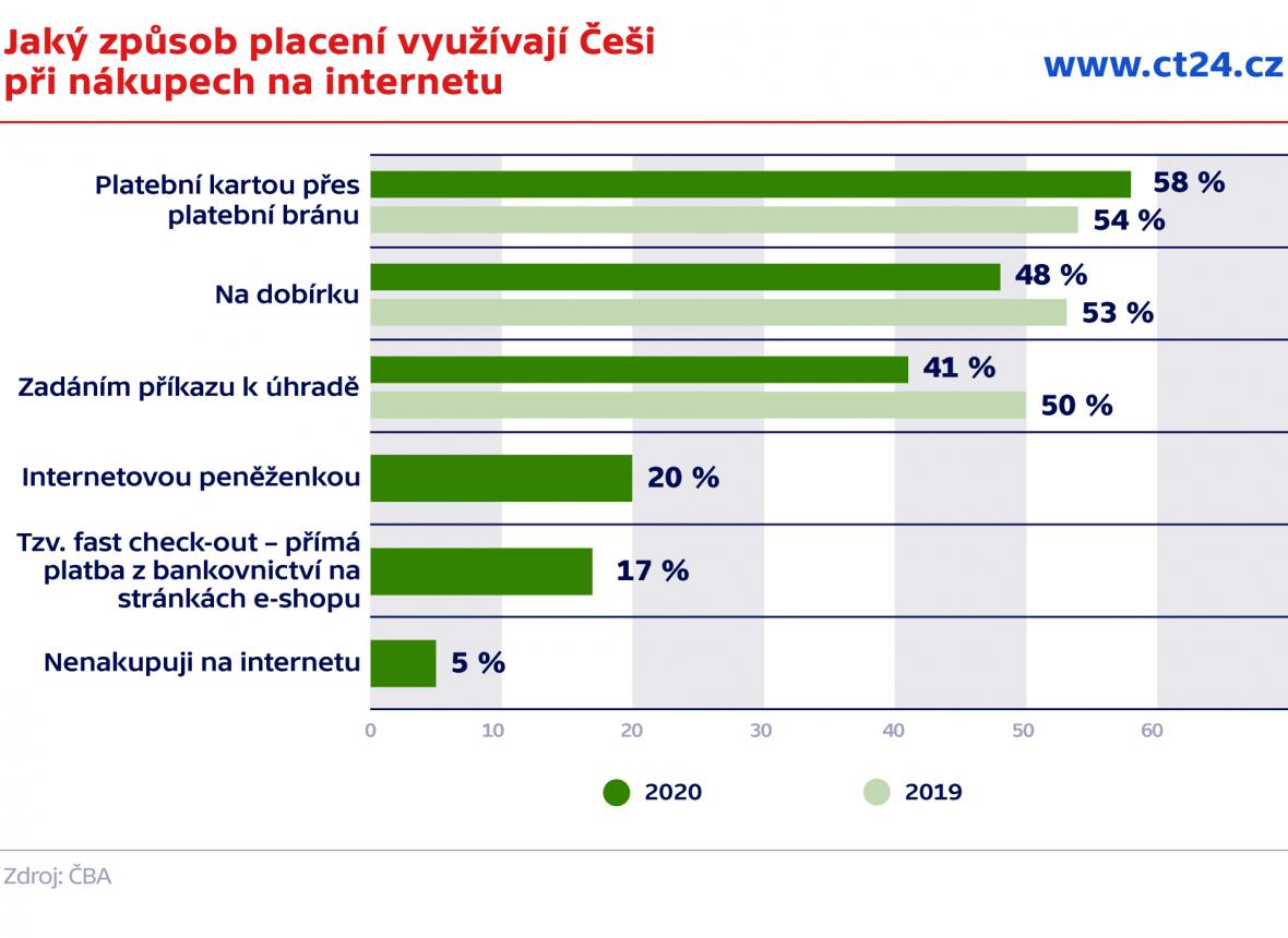 Jaký způsob placení využívají Češi  při nákupech na internetu
