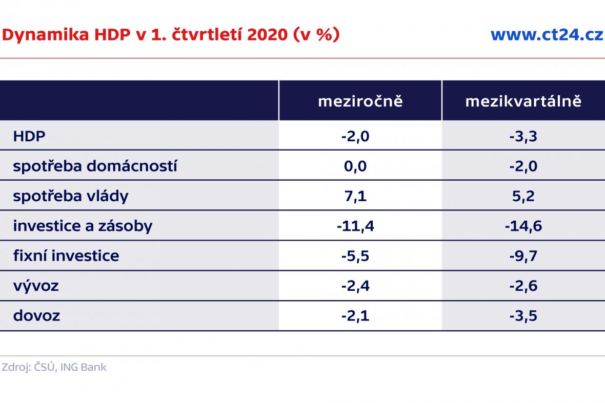 Dynamika HDP v 1. čtvrtletí 2020 (v %)