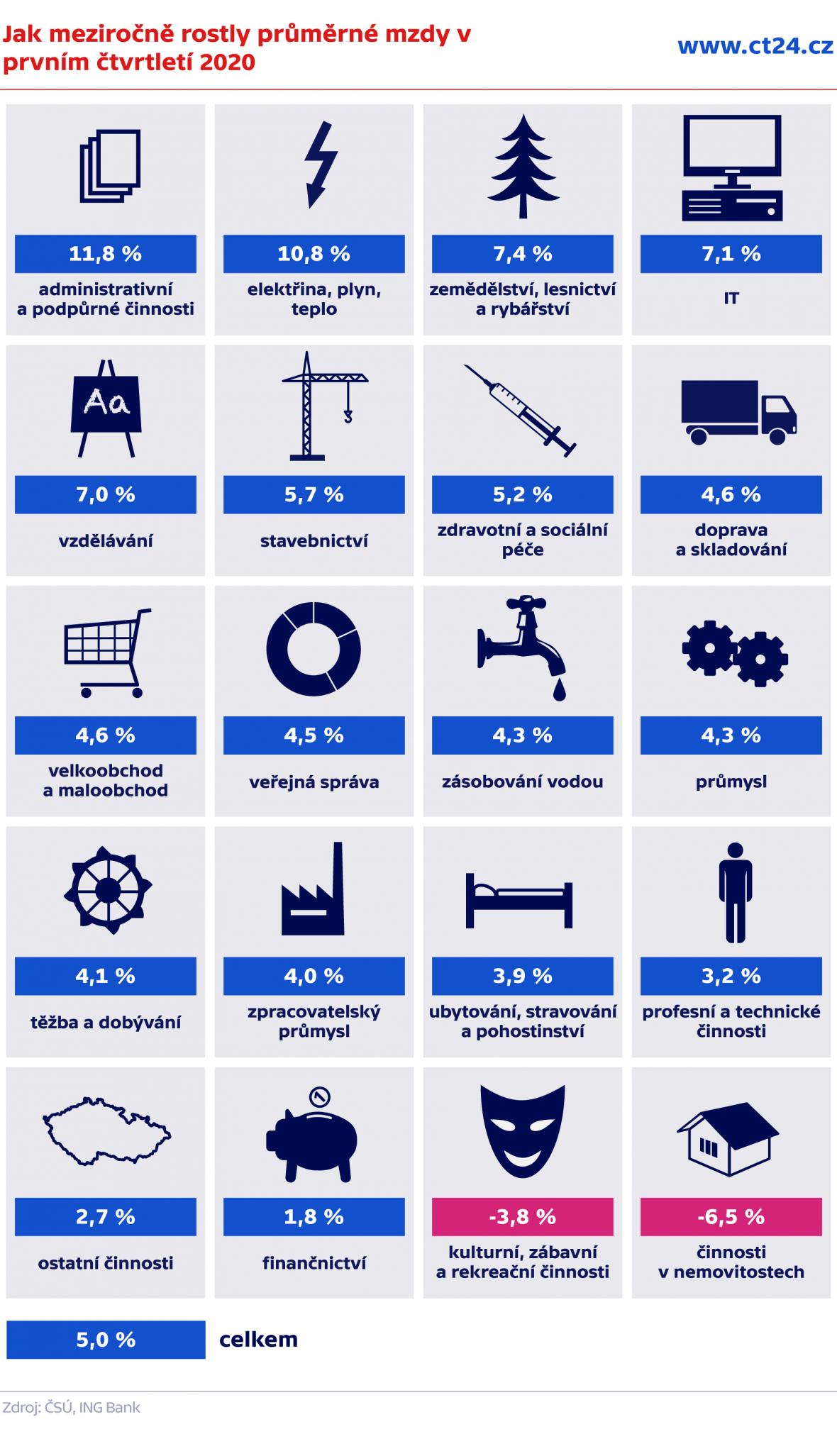 Jak meziročně rostly průměrné mzdy v prvním čtvrtletí 2020