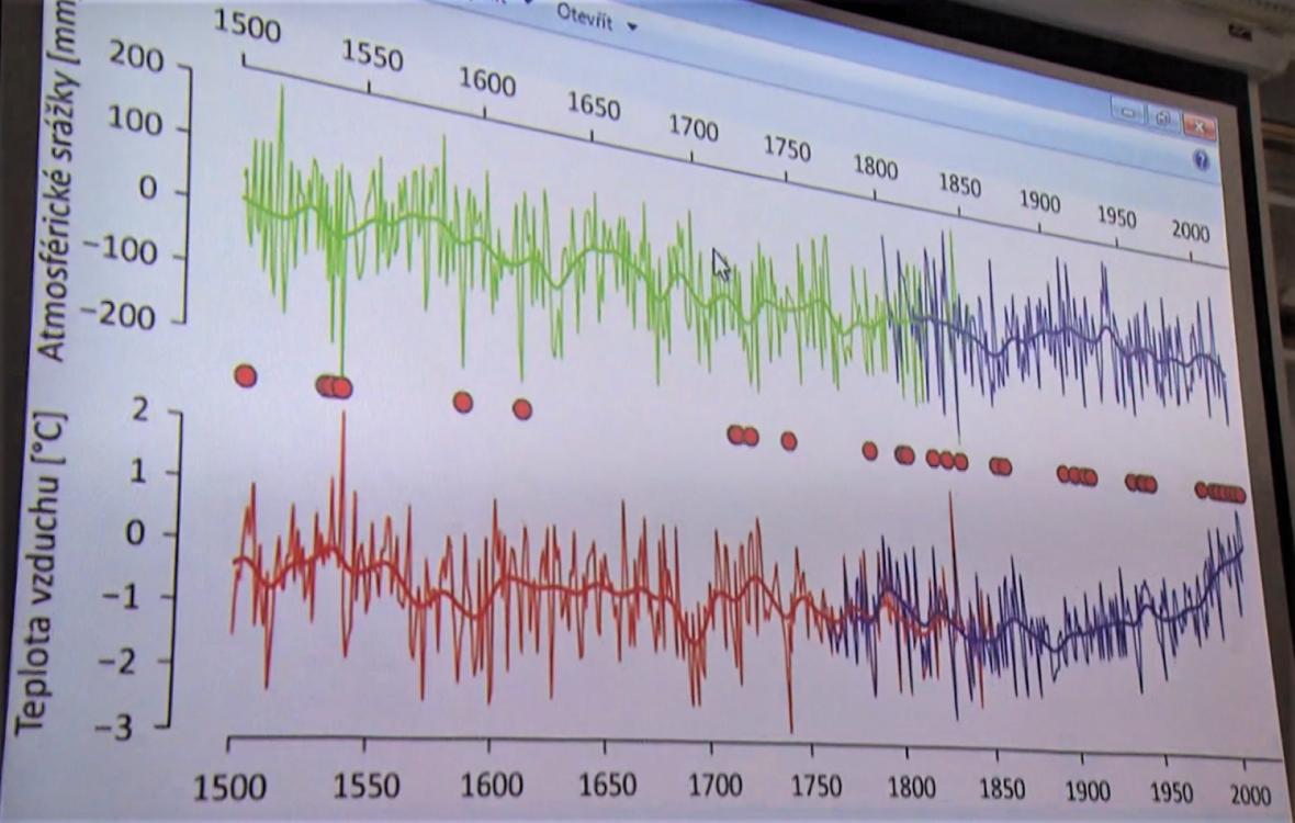 Vývoj srážek (nahoře) a teplot (dole) od roku 1500 na českém území