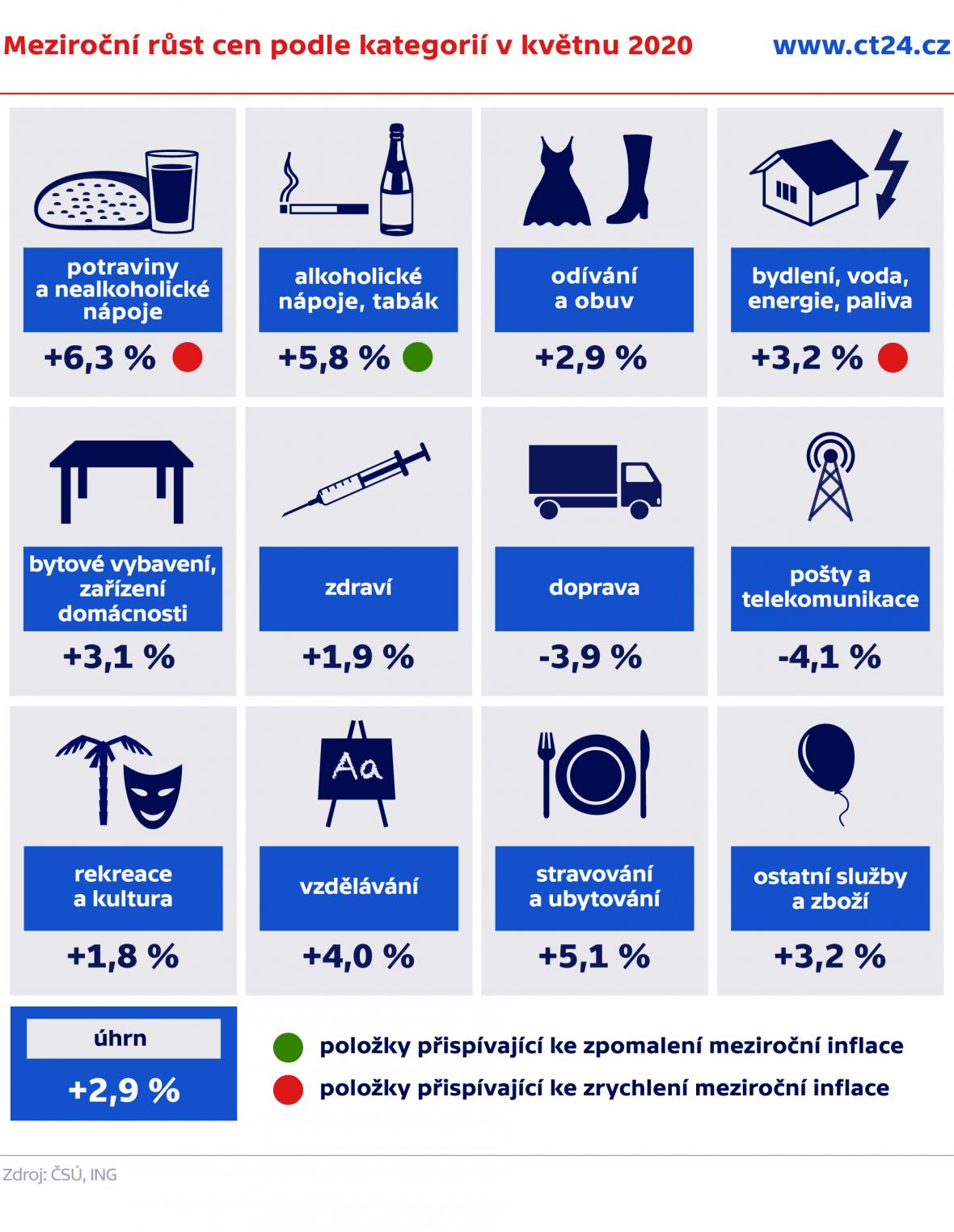 Meziroční růst cen podle kategorií v květnu 2020