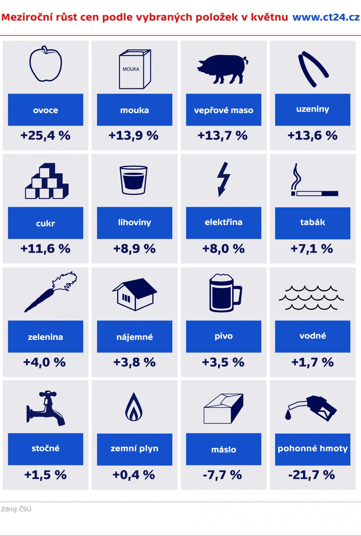 Meziroční růst cen podle vybraných položek v květnu