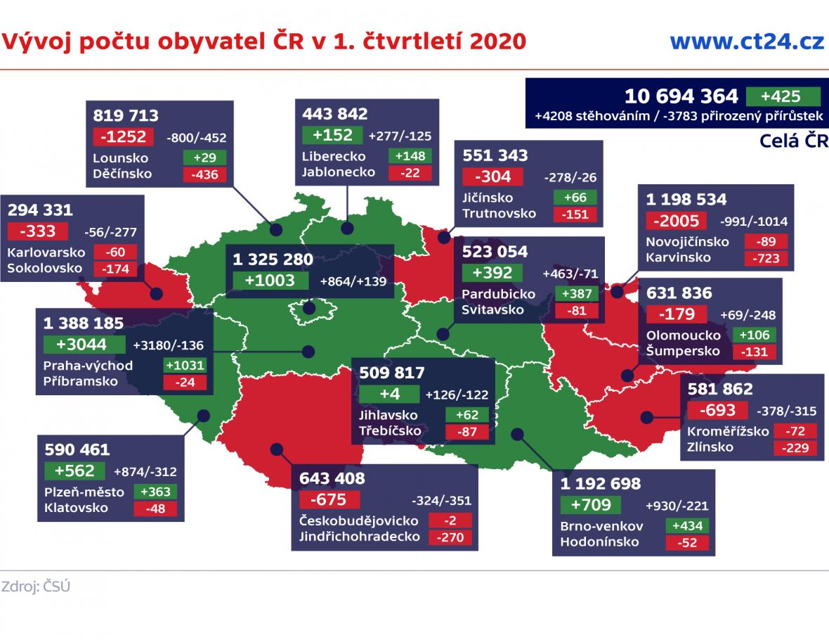 Vývoj počtu obyvatel ČR v 1. čtvrtletí 2020