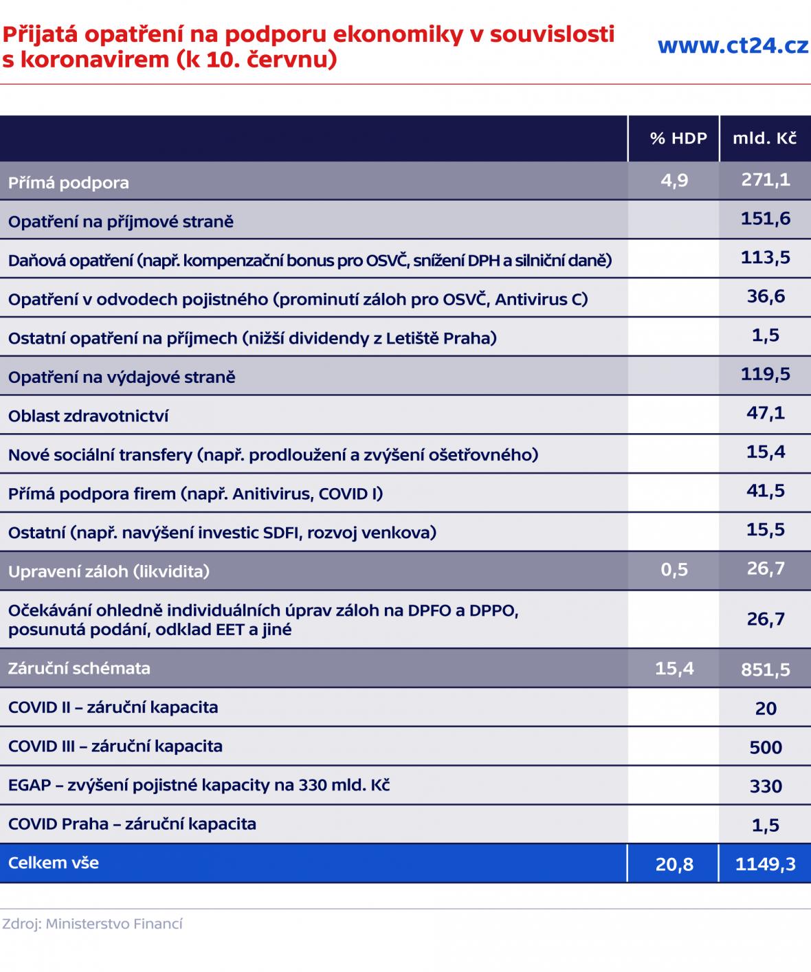 Podrobná kvantifikace přijatých opatření v souvislosti s pandemií covidu-19 (aktualizováno k 10. červnu)