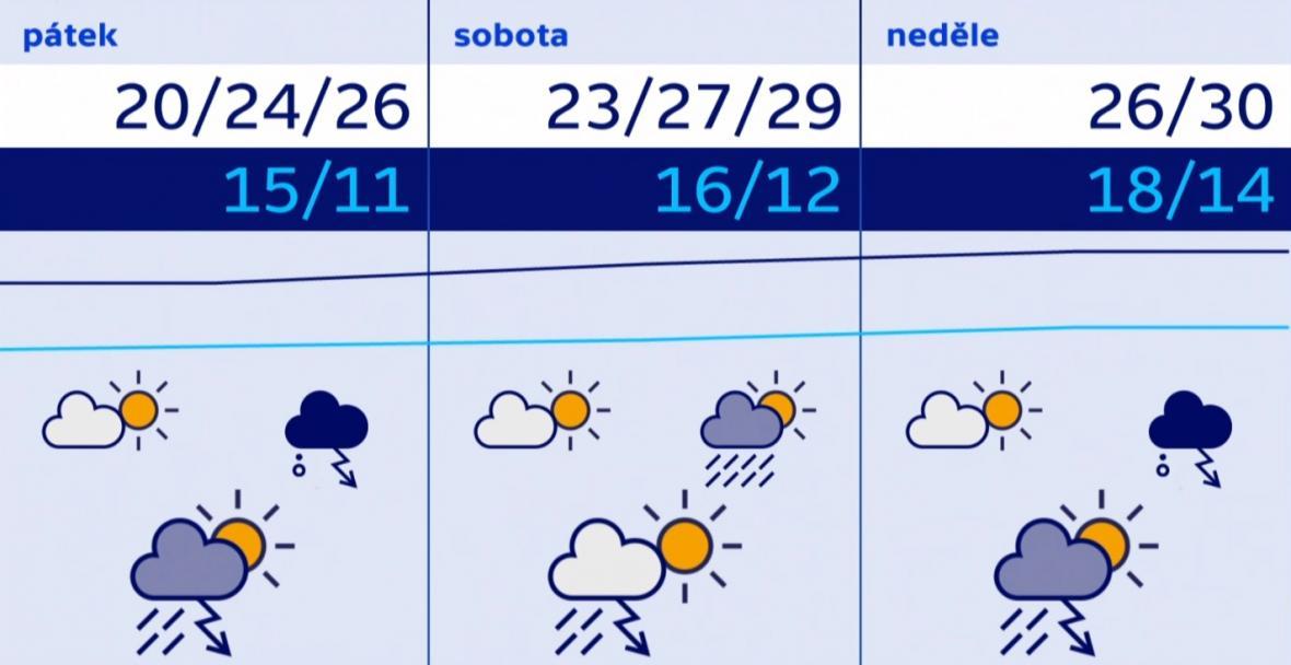 Počasí 26.–28. 6.