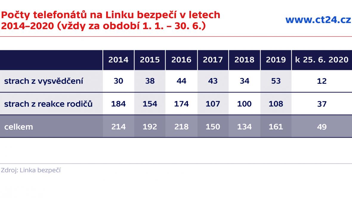Počty telefonátů na Linku bezpečí v letech 2014–2020 (vždy za období 1. 1. – 30. 6.)