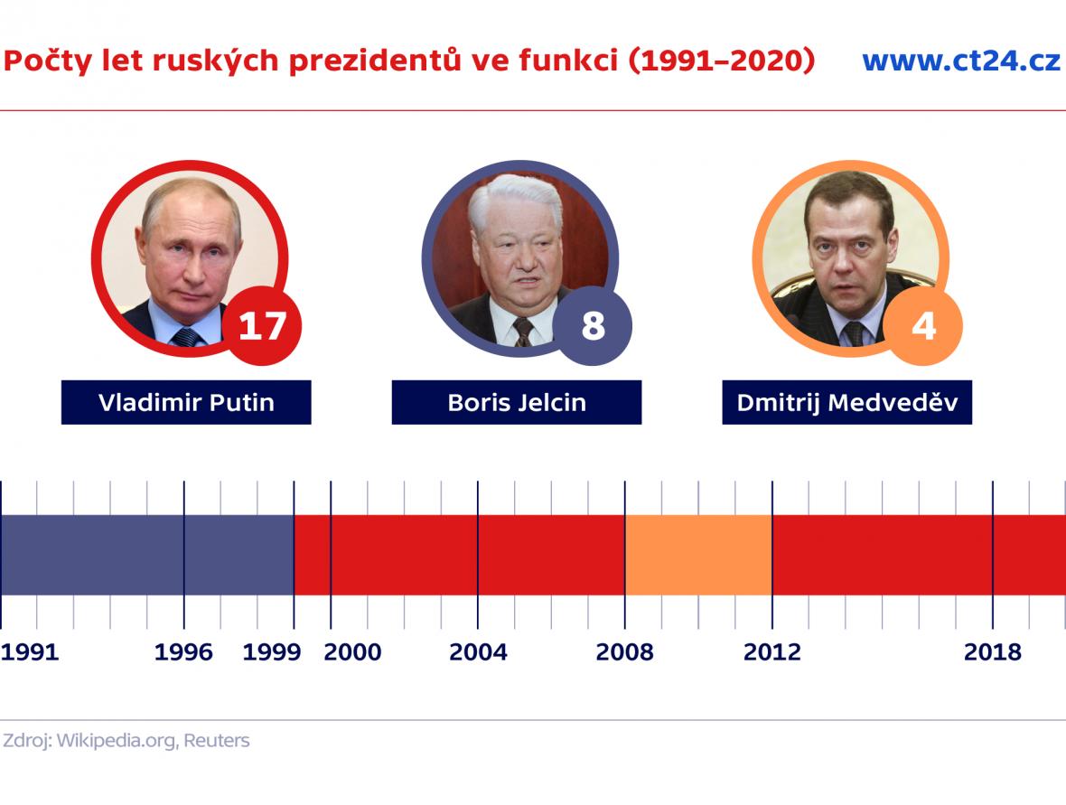 Počty let ruských prezidentů ve funkci (1991–2020)