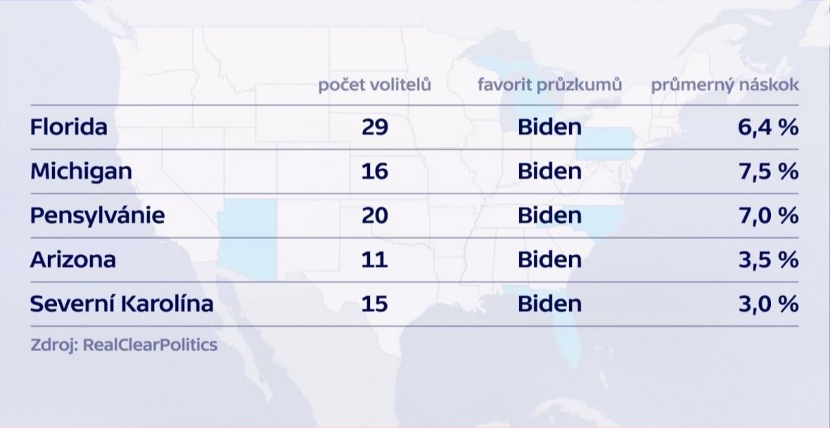 Průzkum v USA