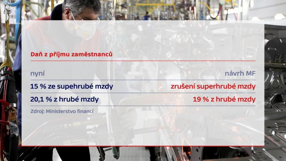 Grafika 1 Superhrubá mzda