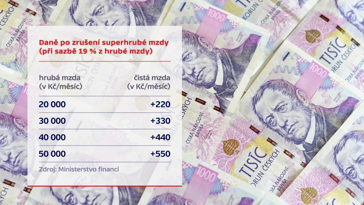 Grafika 2 Superhrubá mzda