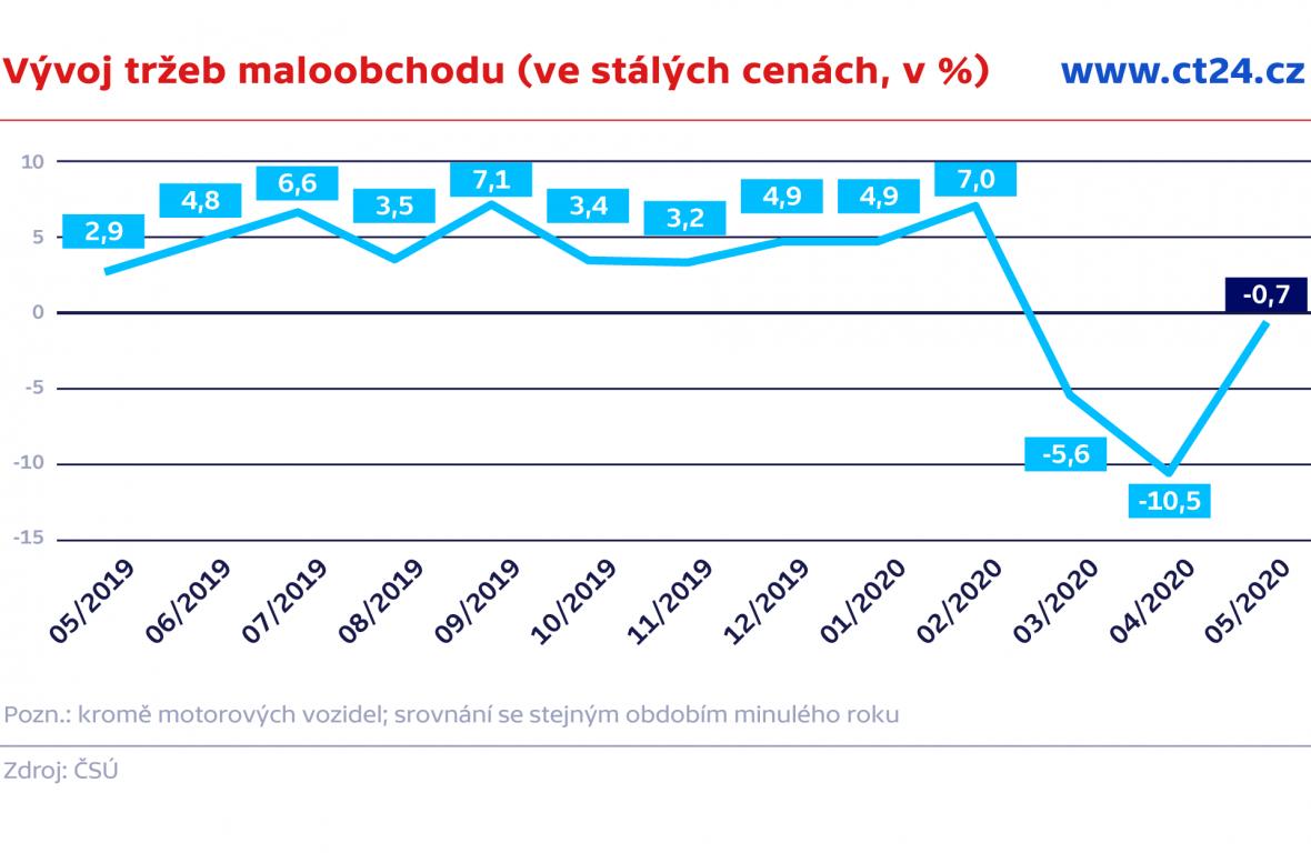 Vývoj tržeb maloobchodu (ve stálých cenách, v %)