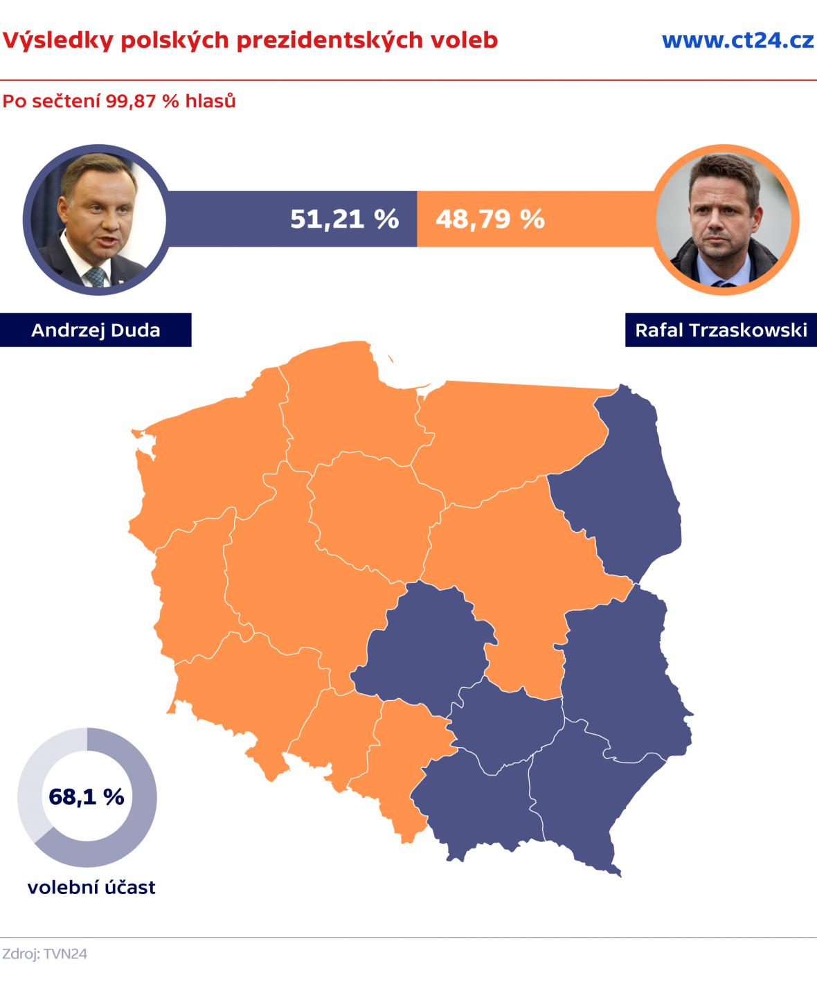 Výsledky Polských prezidentských voleb