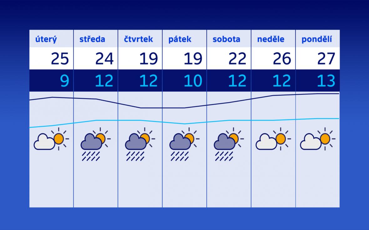 Letní teplota se do Česka vrátí až v následujícím týdnu