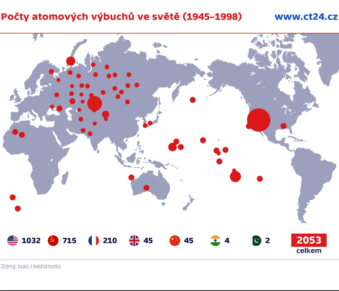 Počty atomových výbuchů ve světě (1945–1998)
