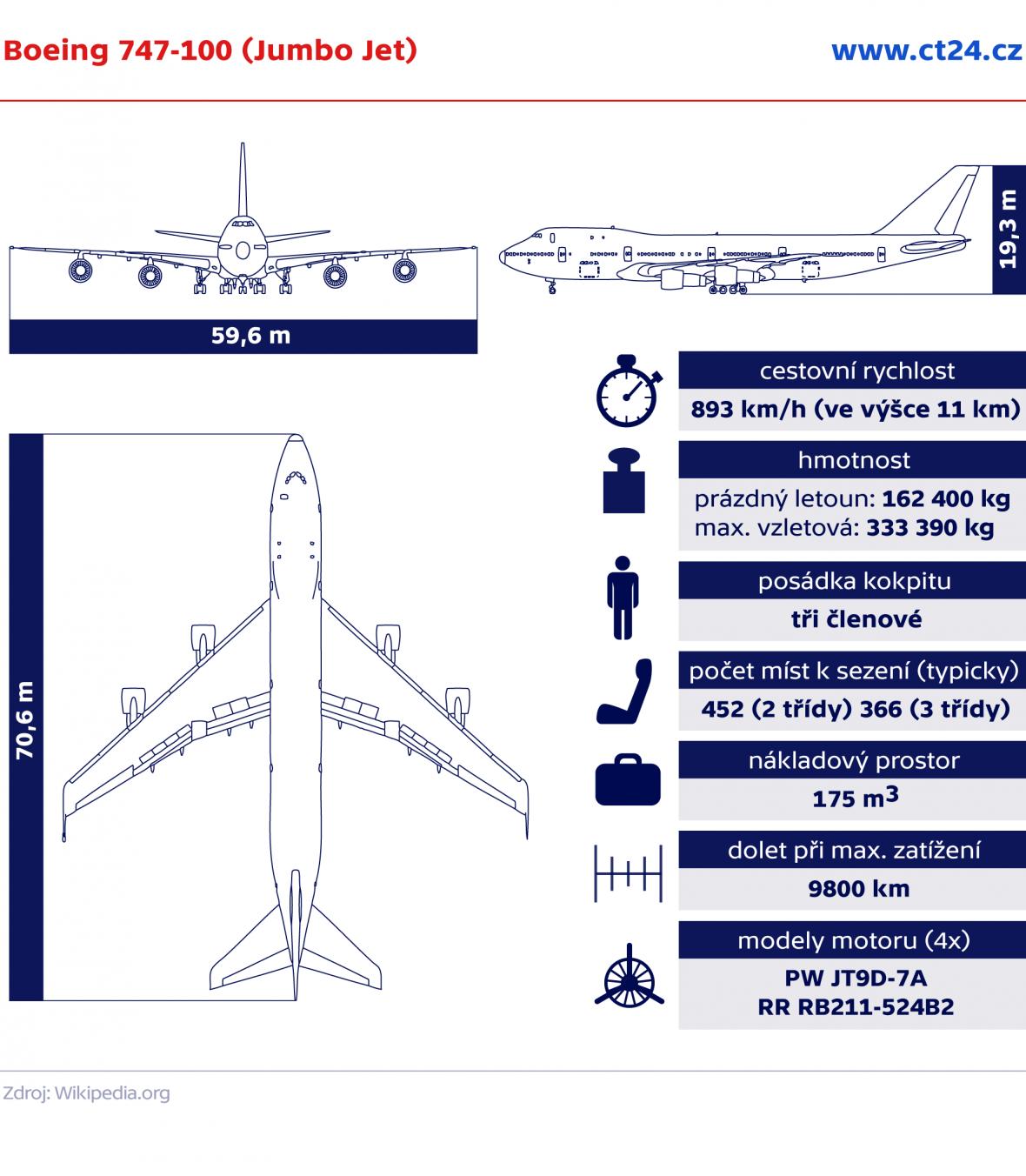 Boeing 747-100 (Jumbo Jet)