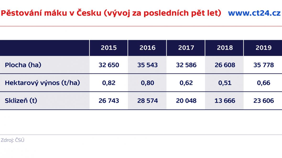 Pěstování máku v Česku (vývoj za posledních pět let)
