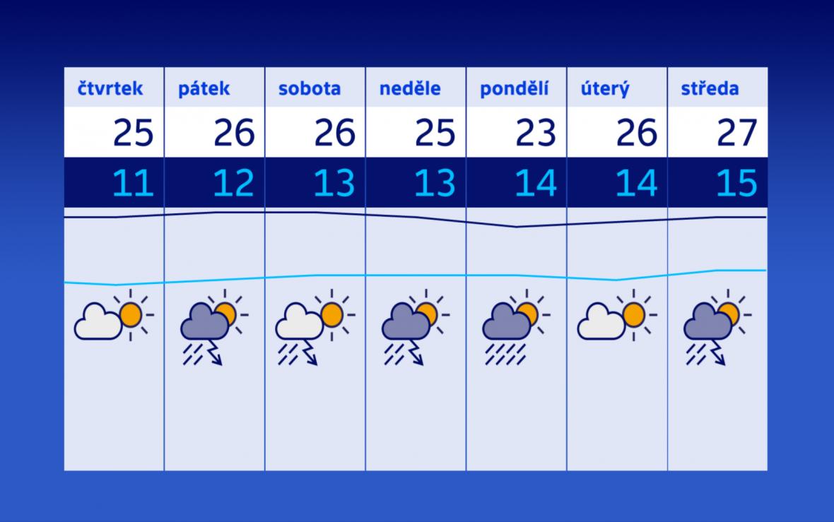 Výhled počasí na konec července