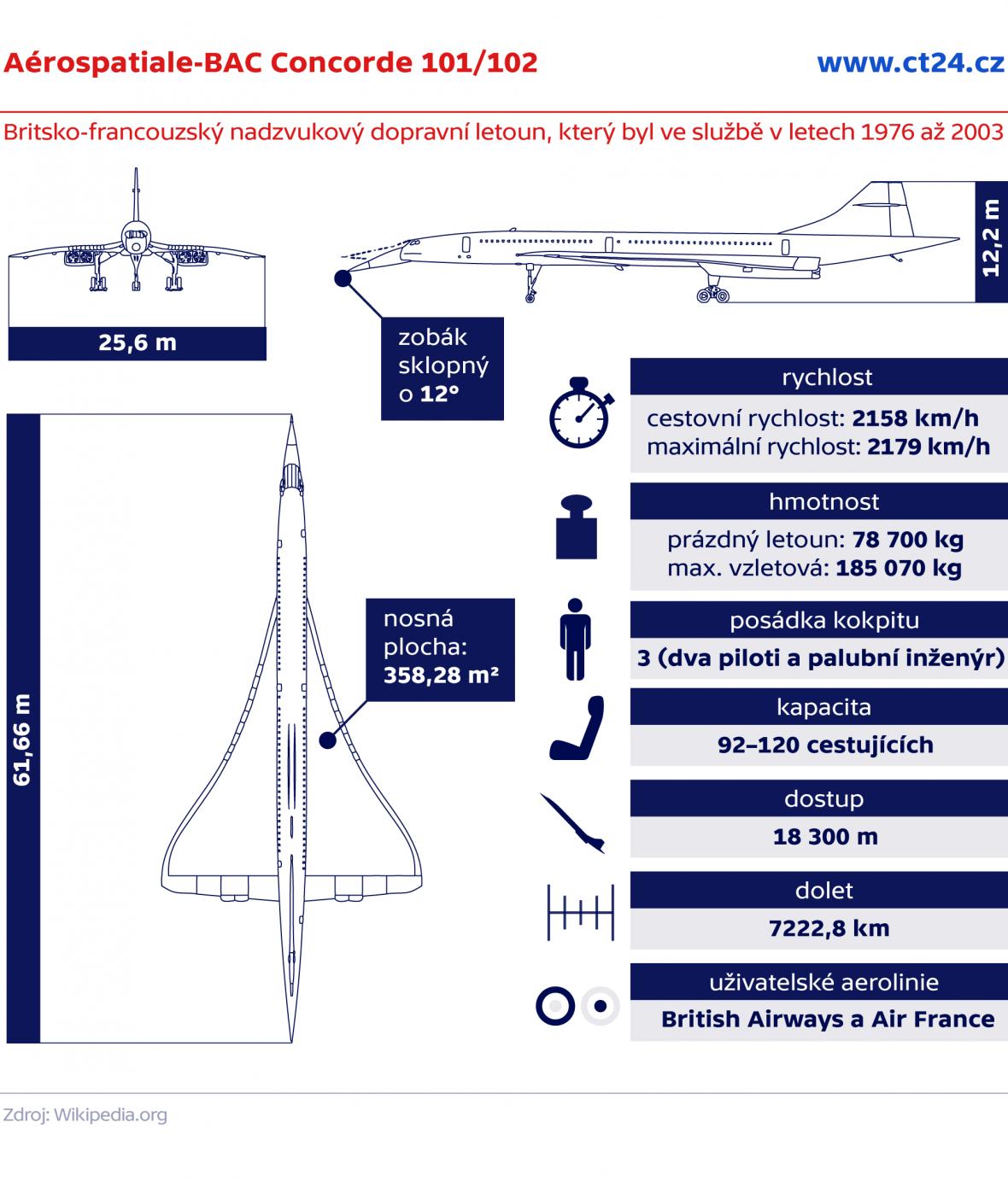 Aérospatiale-BAC Concorde 101/102