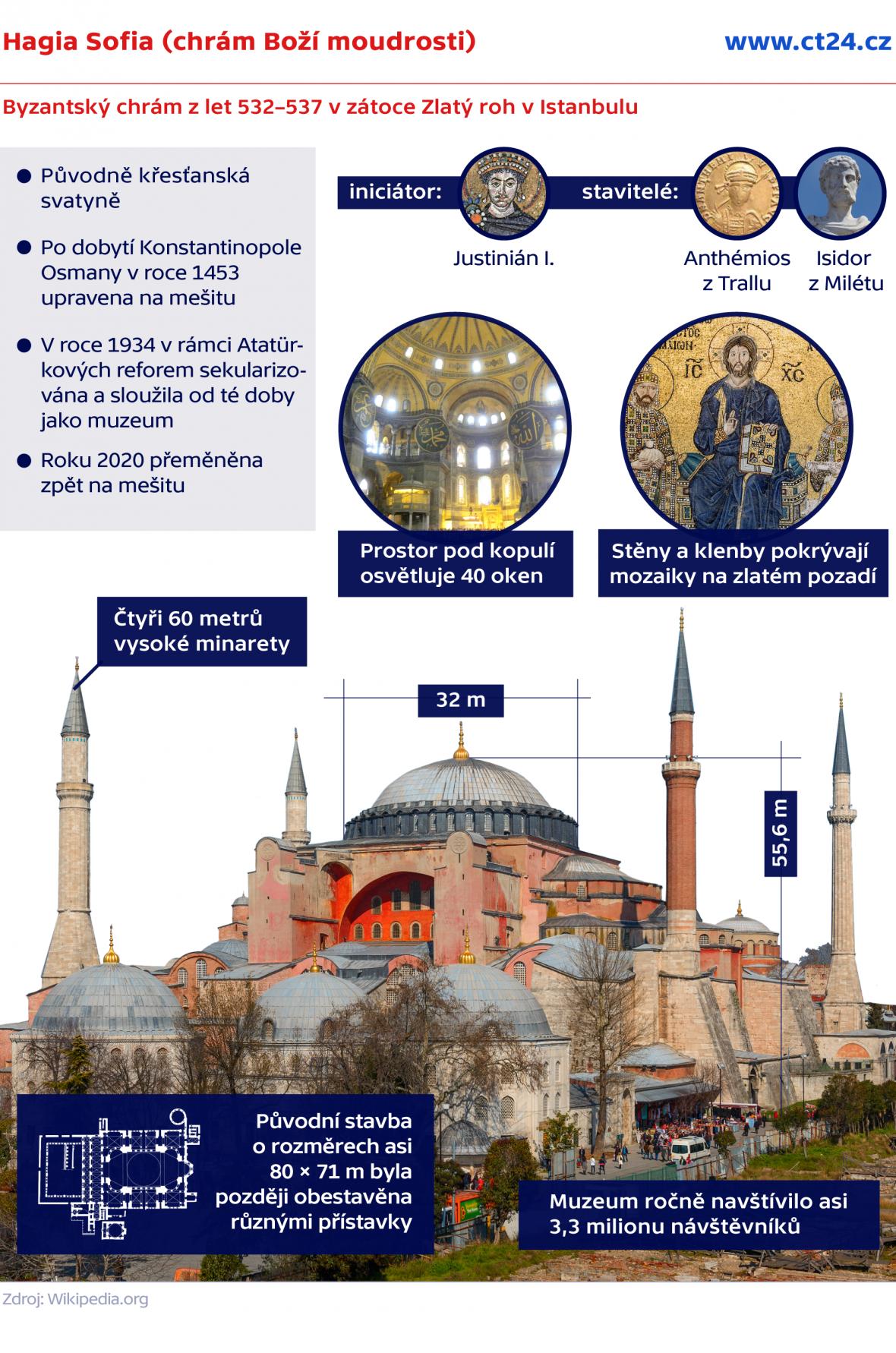 Hagia Sofia (chrám Boží moudrosti)