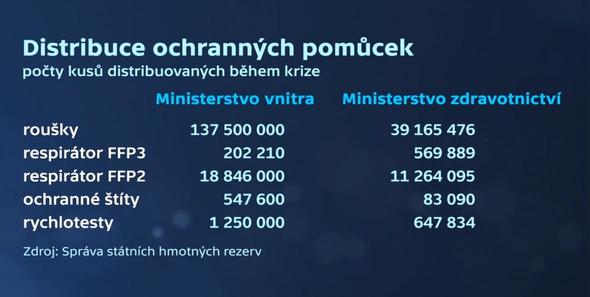 Počty kusů ochranných pomůcek distribuovaných během krize