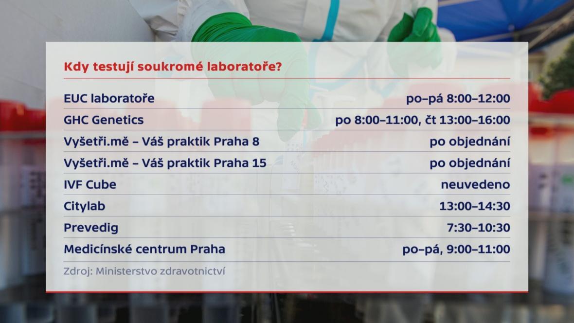 Kdy testují soukromé laboratoře