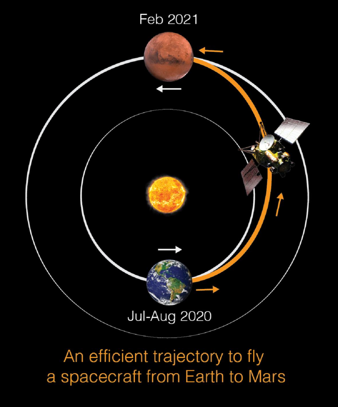 Ideální trajektorie mezi Zemí a Marsem