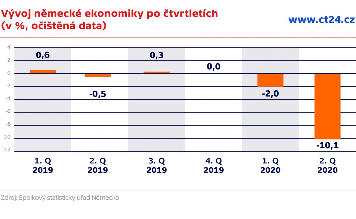 Vývoj německé ekonomiky po čtvrletích (v %, očištěná data)