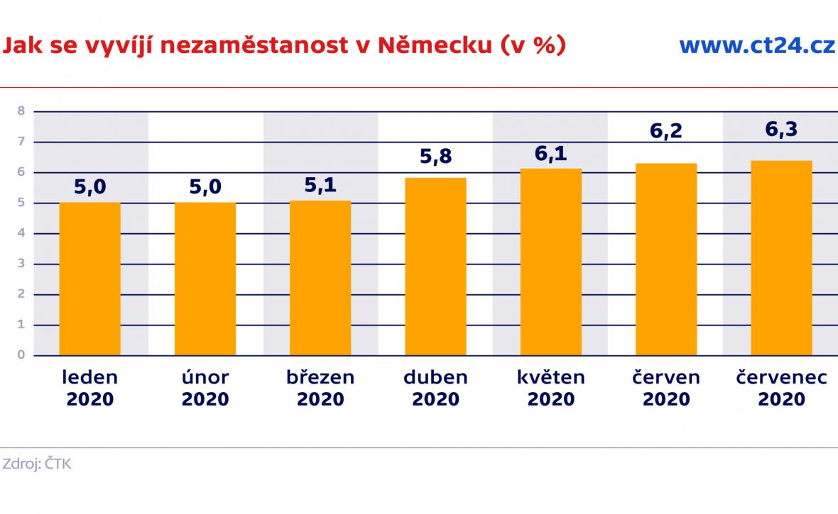 Jak se vyvíjí nezaměstanost v Německu (v %)