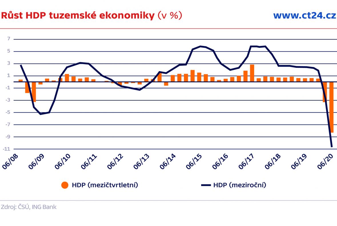 Růst HDP tuzemské ekonomiky (v %)