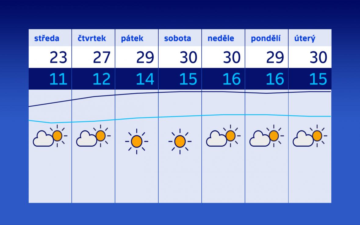 Počasí v Česku bude ovlivňovat tlaková výše