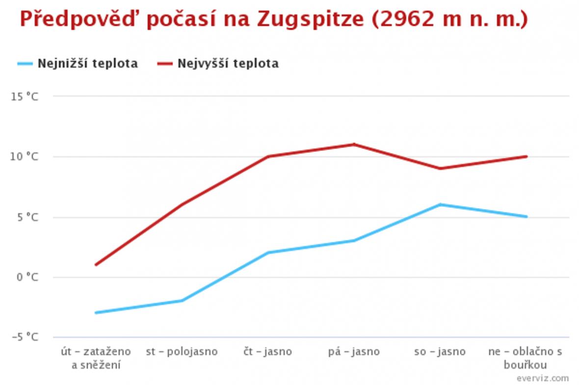 Předpověď pro Zugspitze