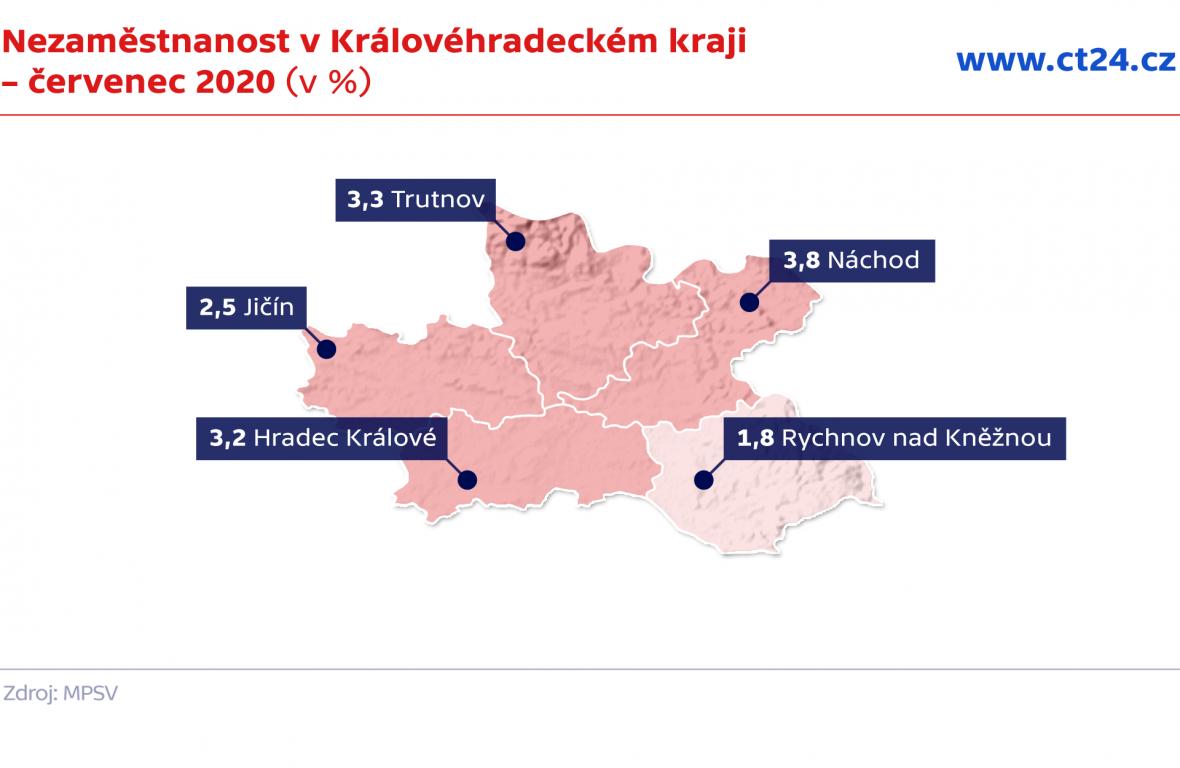 Nezaměstnanost v Královéhradeckém kraji – červenec 2020 (v %)