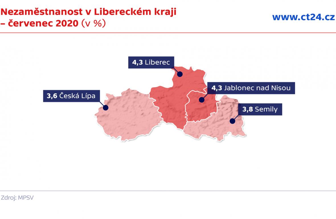 Nezaměstnanost v Libereckém kraji – červenec 2020 (v %)