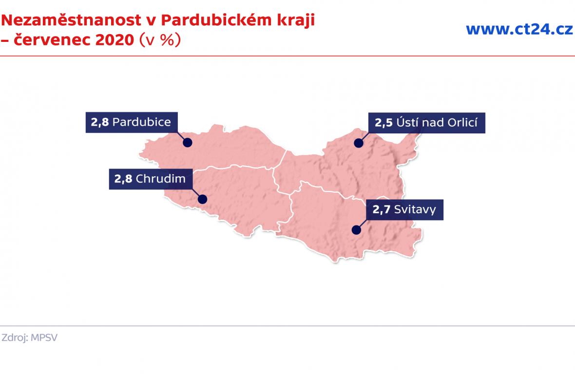 Nezaměstnanost v Pardubickém kraji – červenec 2020 (v %)