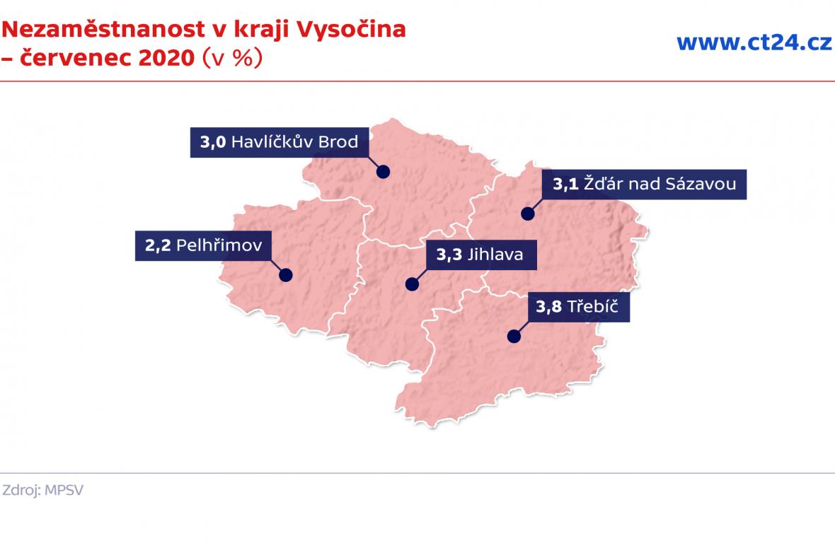 Nezaměstnanost v kraji Vysočina – červenec 2020 (v %)