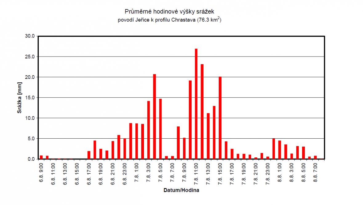 Průměrné hodinové výšky srážek na Jeřici v Chrastavě