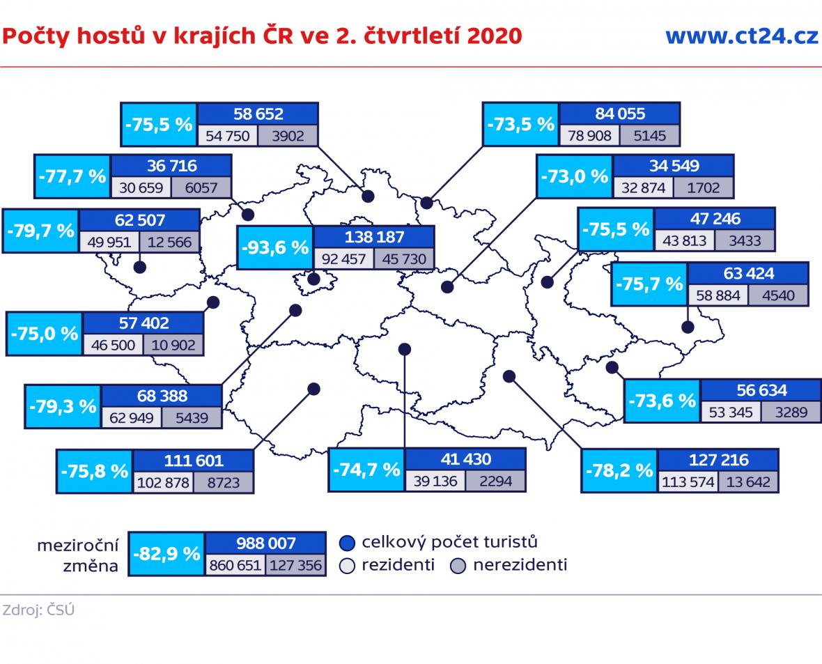 Počty hostů v krajích ČR ve 2. čtvrtletí 2020