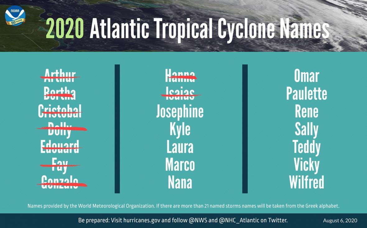 Jména pro tropické bouře 2020