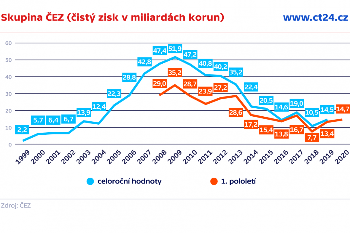 Skupina ČEZ (čistý zisk v miliardách korun)
