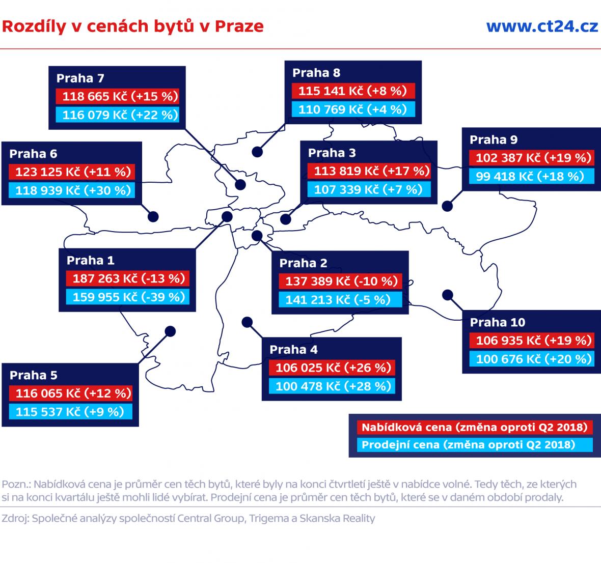 Rozdíly v cenách bytů v Praze