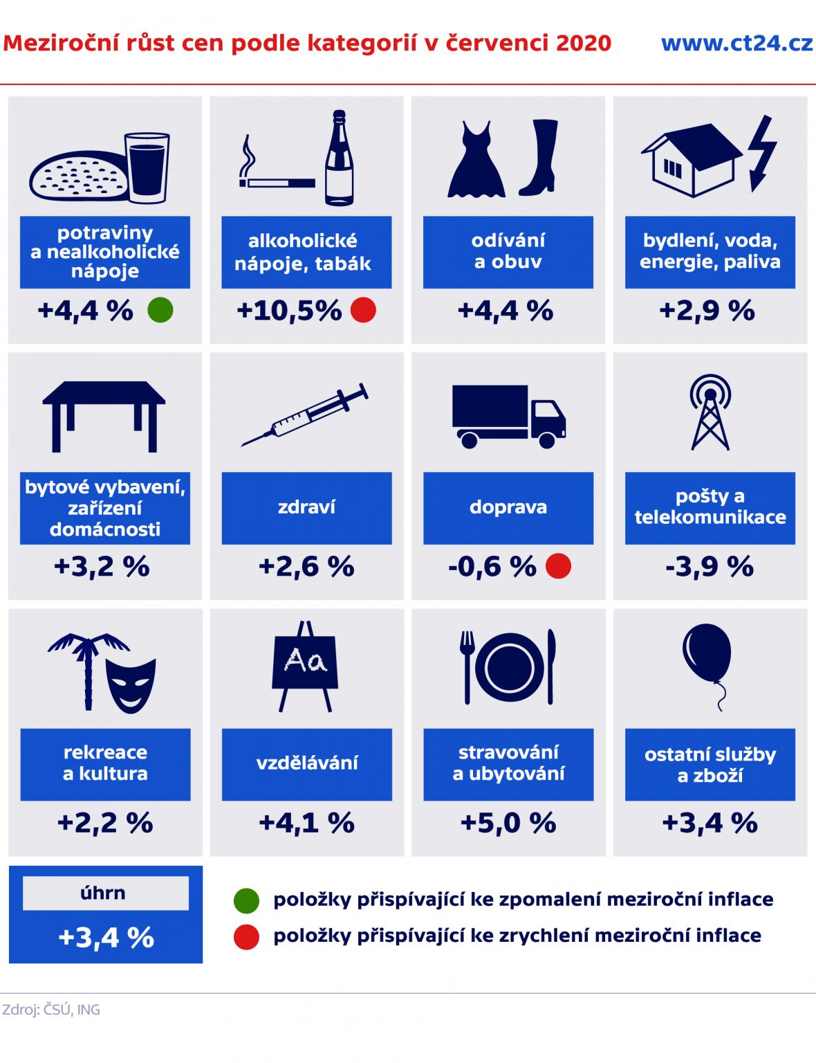Meziroční růst cen podle kategorií v červenci 2020