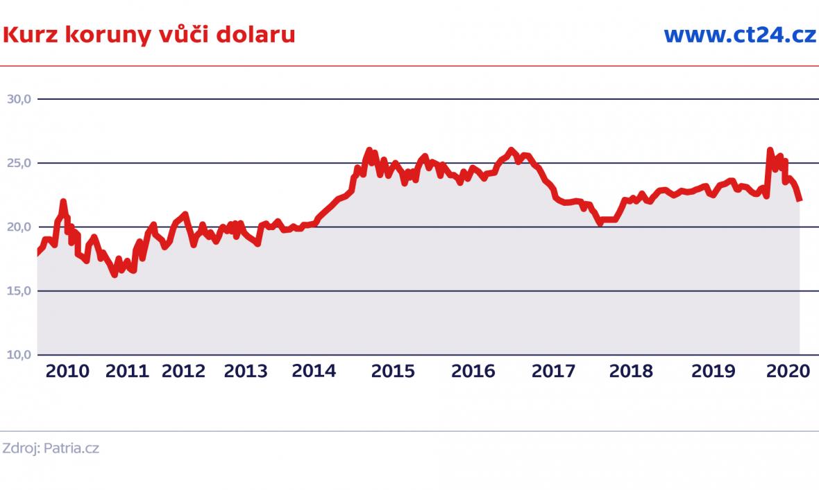 Kurz koruny vůči dolaru